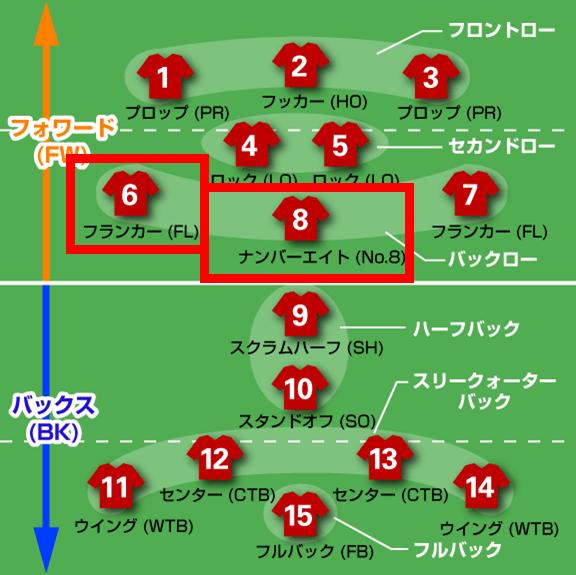 姫野選手のポジション